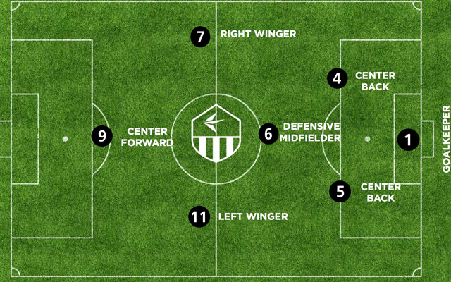 Bóng đá sân 7: Sự kết hợp giữa các sơ đồ
