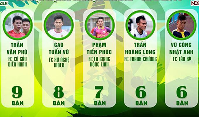Vòng cuối Ngoại Hạng Nghệ League 2017: Ai là Á quân? Ai xuống hạng?